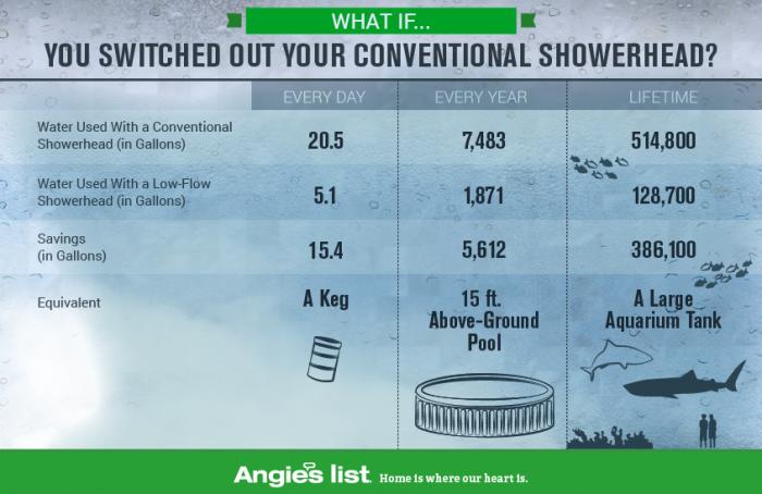 low flow showerhead savings calculator